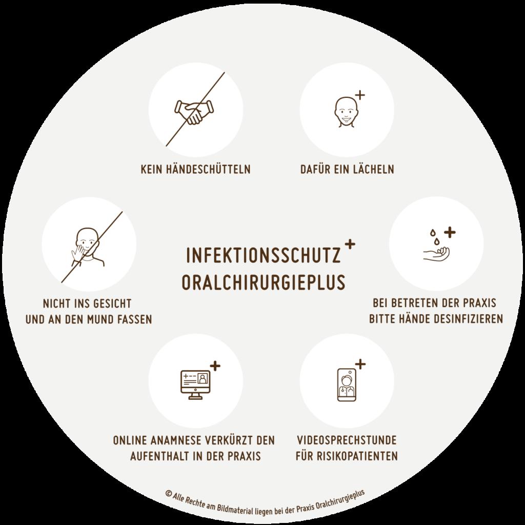 Infektionsschutz Grafik